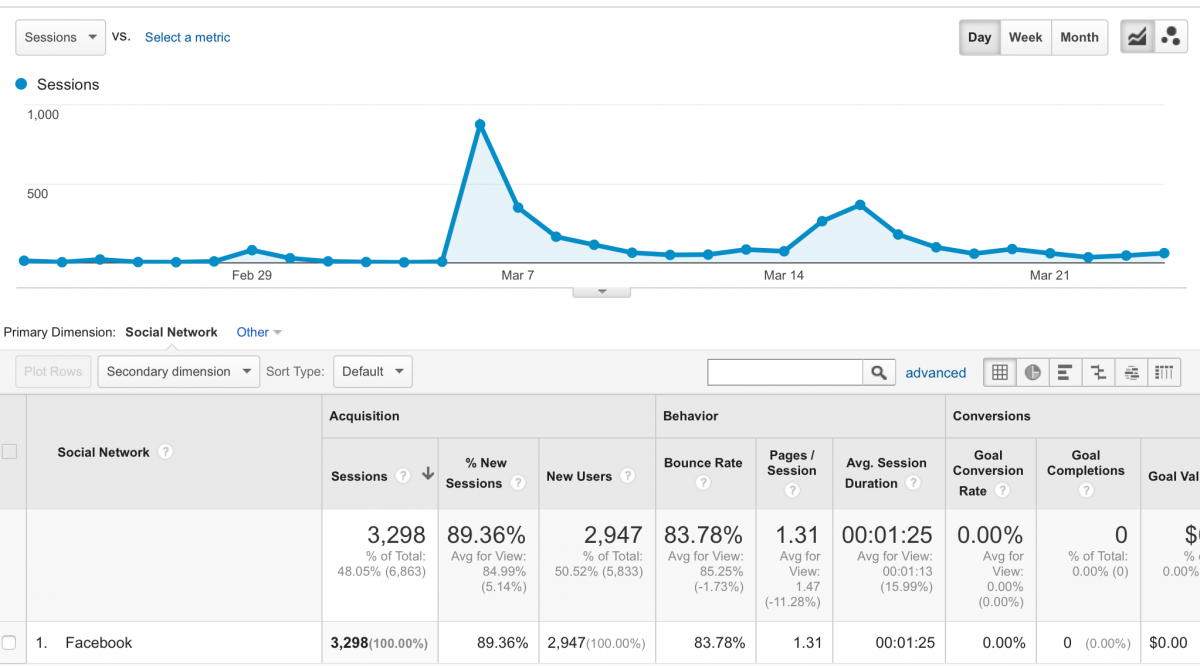 Google Analytics - Facebook Buzz