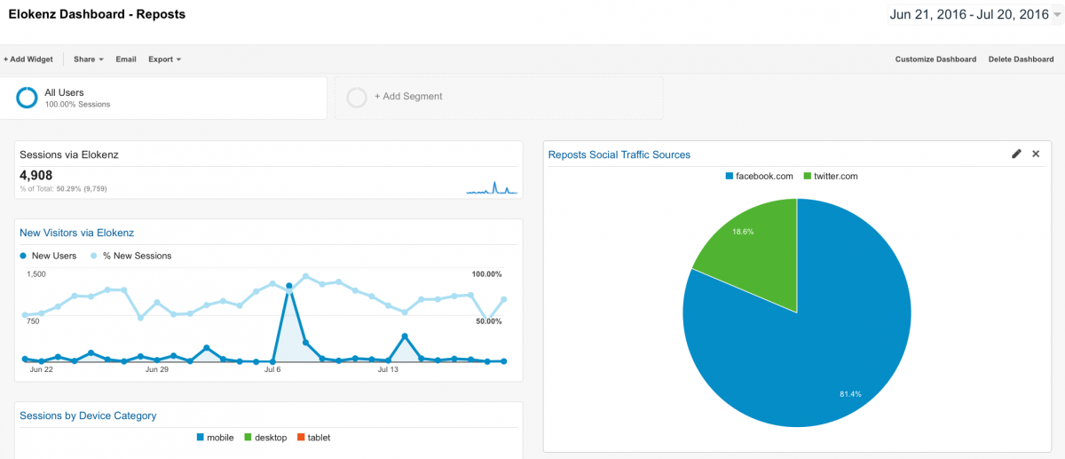 Google Analytics - Repost Dashboard